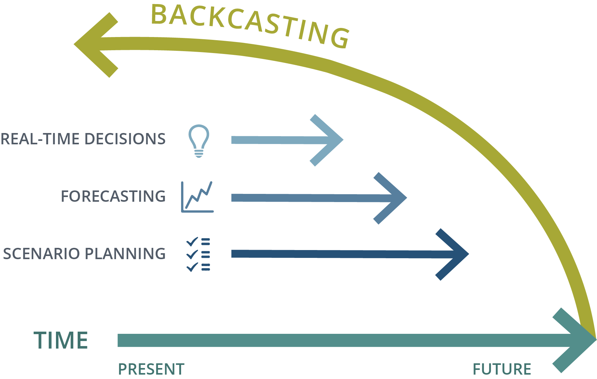 What Is Backcasting Backcast Partners